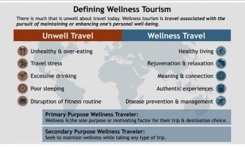 Defining Wellness Tourism