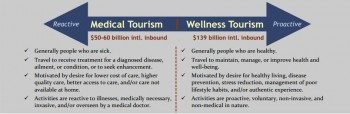 Medical v Wellness Tourism