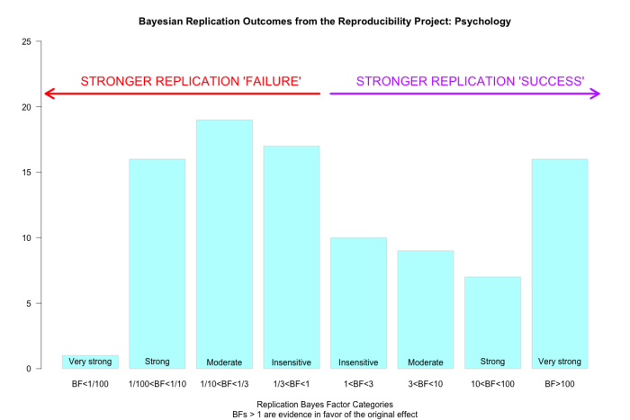 Bayesian Replication Outcomes
